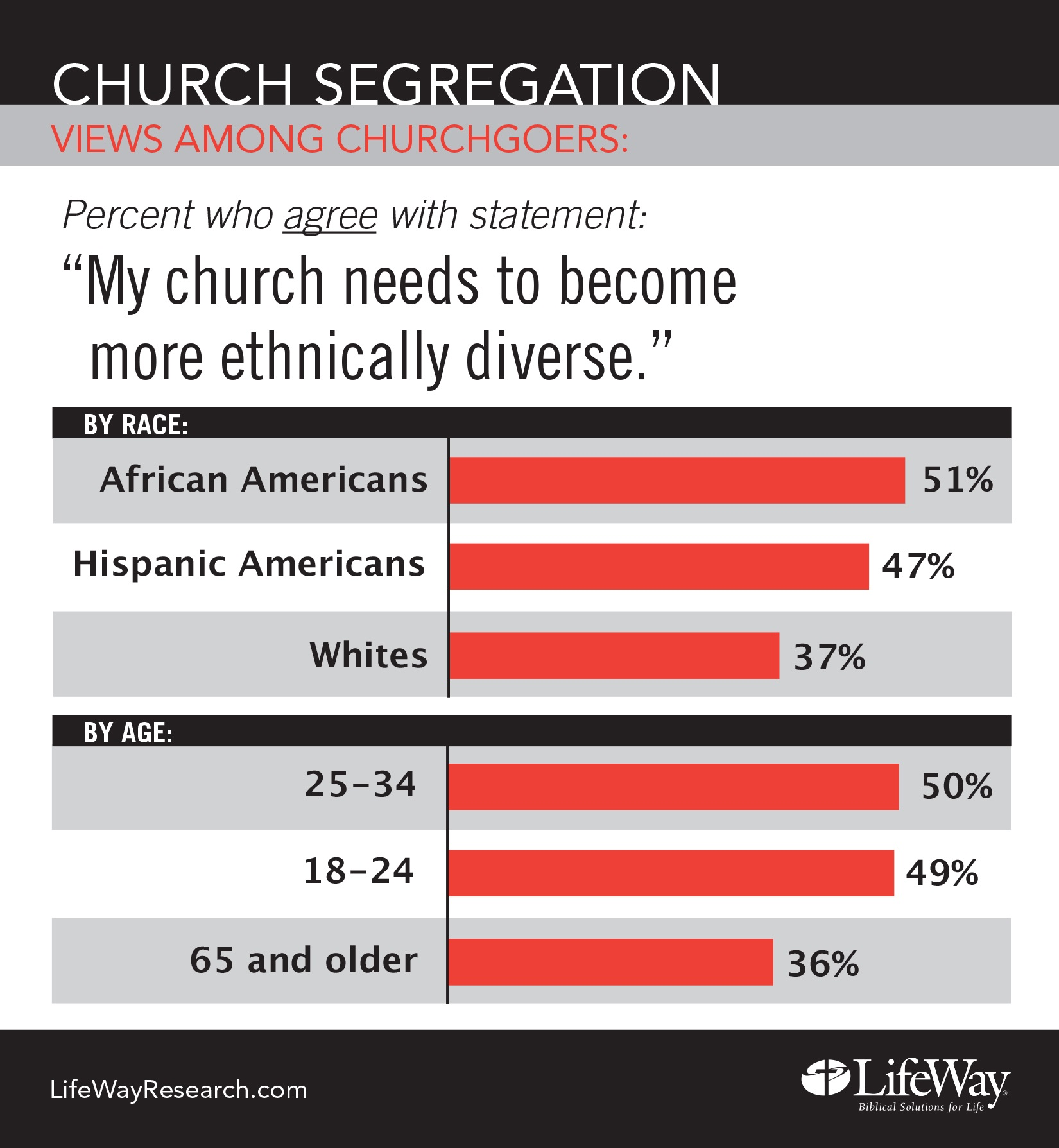 News page 42 baptist convention of iowa more than half 53 percent disagree with the statement my church needs to become more ethnically diverse four in 10 agree malvernweather Choice Image