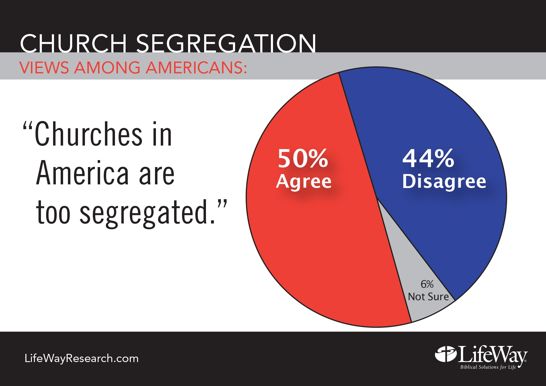 News page 42 baptist convention of iowa still many americans believe churches should be more diverse half 50 percent agree with the statement churches in american are too segregated malvernweather Choice Image