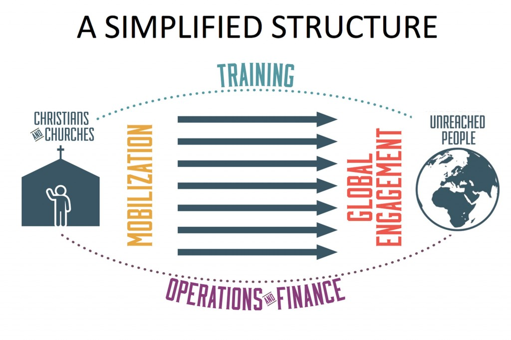 In this graphic, IMB President David Platt outlined his organizational plan for Christians and churches to be mobilized to take the gospel to unreached people. IMB trustees adopted the plan during their meeting Feb. 25 in Houston.