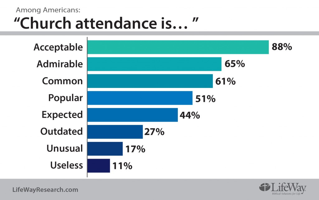 Church-attendance-is