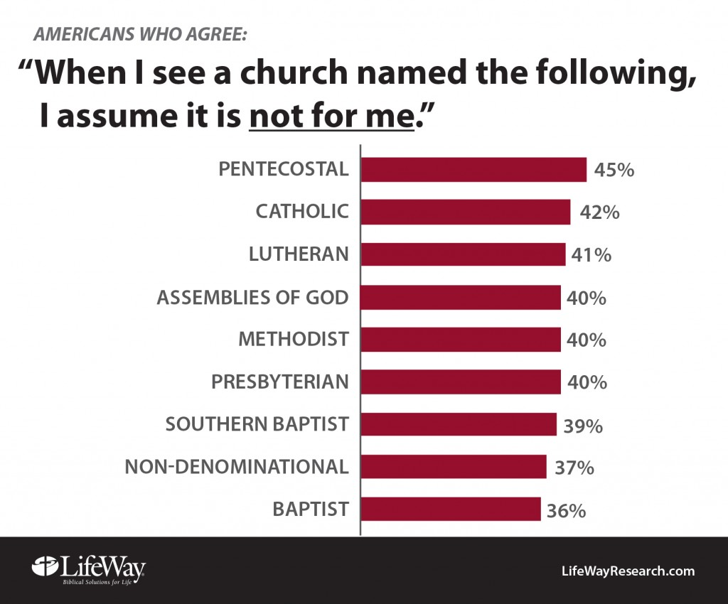 Denominations-Not-for-me