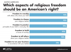 religious-liberty-rights