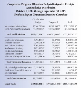2015-CP-and-Designated-Disbursements