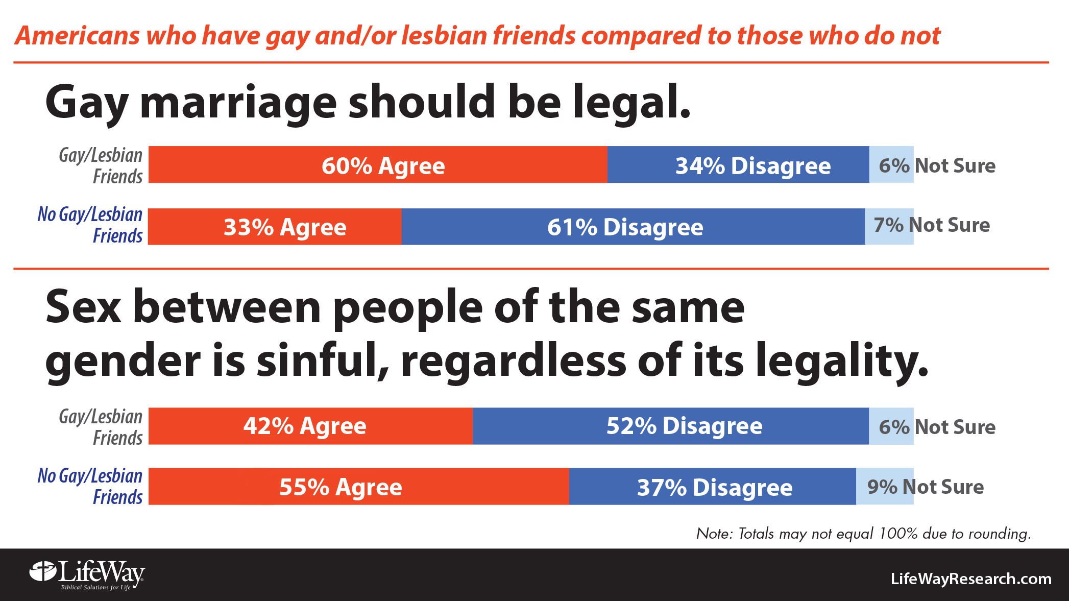 Gay marriage agree
